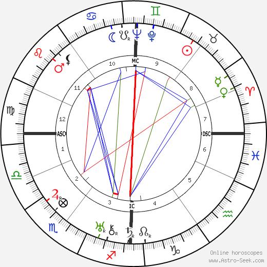 Erich Carl Kühr день рождения гороскоп, Erich Carl Kühr Натальная карта онлайн