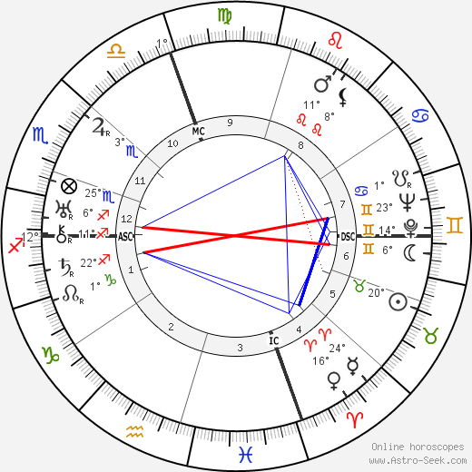 Fred Astaire birth chart, biography, wikipedia 2018, 2019