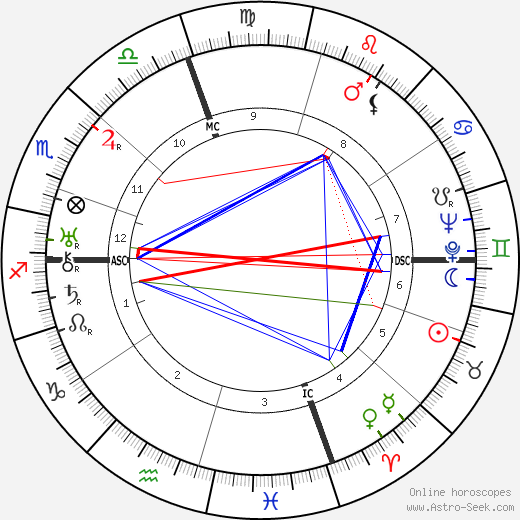Fred Astaire astro natal birth chart, Fred Astaire horoscope, astrology