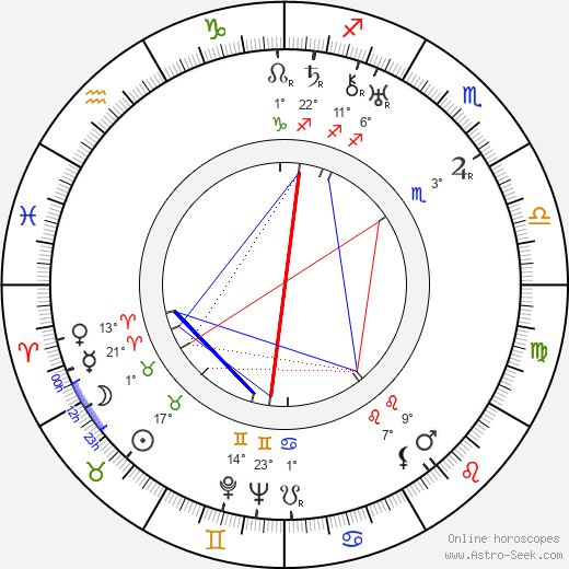 Friedrich Teitge birth chart, biography, wikipedia 2019, 2020