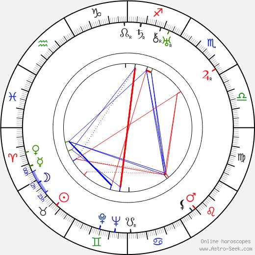 Friedrich Teitge birth chart, Friedrich Teitge astro natal horoscope, astrology
