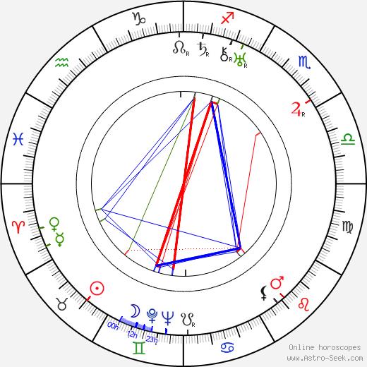 Gleb Glebov день рождения гороскоп, Gleb Glebov Натальная карта онлайн