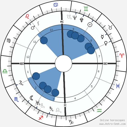 Henri Michaux wikipedia, horoscope, astrology, instagram