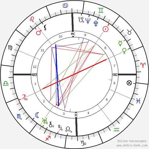 Анри Мишо Henri Michaux день рождения гороскоп, Henri Michaux Натальная карта онлайн
