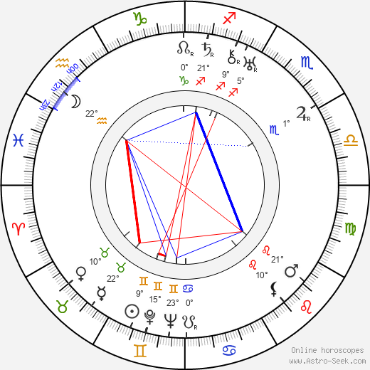 Irving Thalberg birth chart, biography, wikipedia 2019, 2020