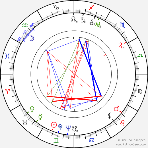 Jean Bradin birth chart, Jean Bradin astro natal horoscope, astrology