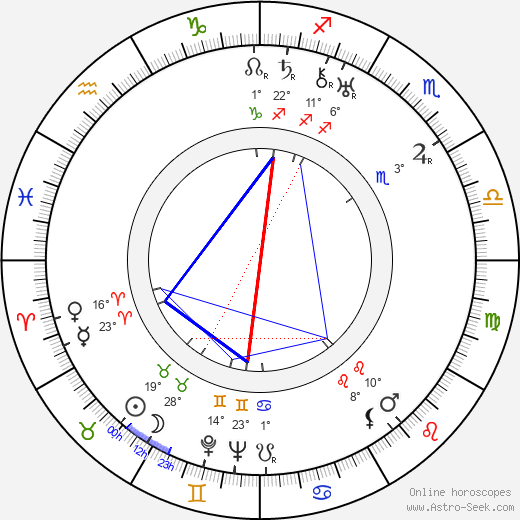 Karl Hartl birth chart, biography, wikipedia 2019, 2020