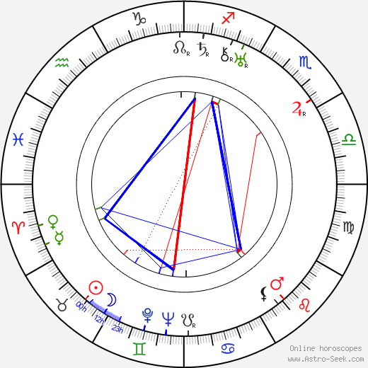 Karl Hartl birth chart, Karl Hartl astro natal horoscope, astrology