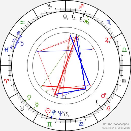 Madge Blake день рождения гороскоп, Madge Blake Натальная карта онлайн