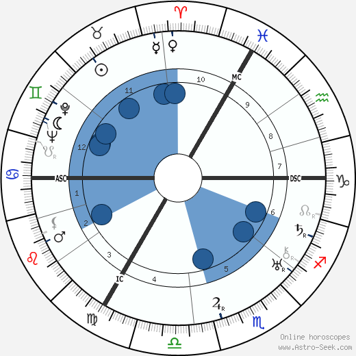 Maurice Careme horoscope, astrology, sign, zodiac, date of birth, instagram
