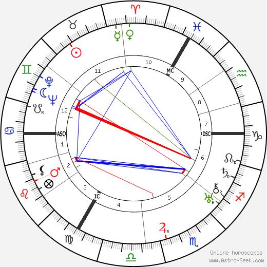 Maurice Careme astro natal birth chart, Maurice Careme horoscope, astrology