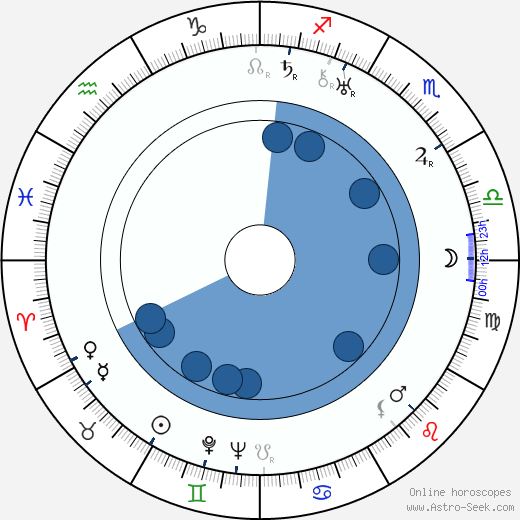 Paul Kemp wikipedia, horoscope, astrology, instagram
