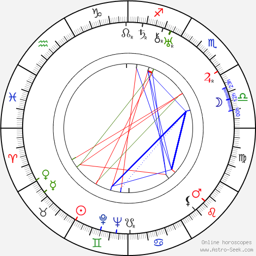 Ralph Sanford birth chart, Ralph Sanford astro natal horoscope, astrology