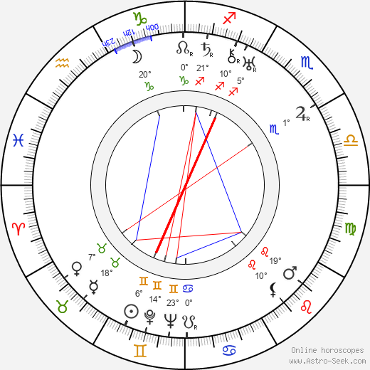 Sándor Pethes birth chart, biography, wikipedia 2020, 2021