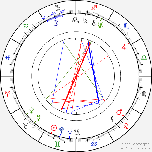 Sándor Pethes birth chart, Sándor Pethes astro natal horoscope, astrology