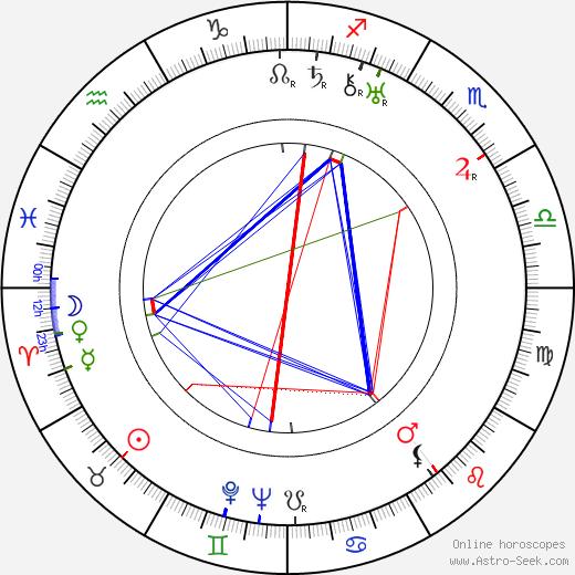 Stanislav Sedláček astro natal birth chart, Stanislav Sedláček horoscope, astrology