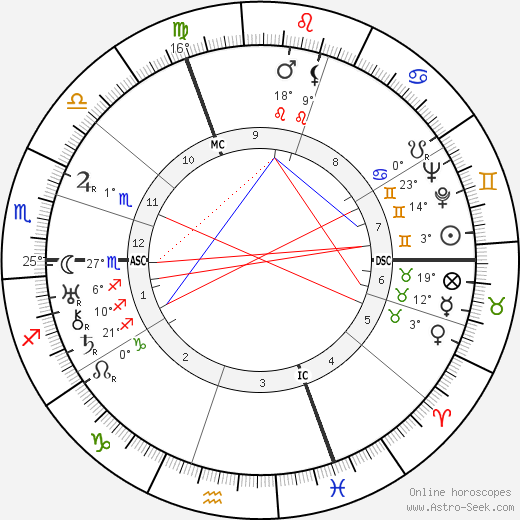 Suzanne Lenglen birth chart, biography, wikipedia 2019, 2020