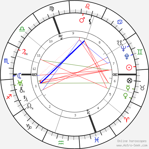 Suzanne Lenglen astro natal birth chart, Suzanne Lenglen horoscope, astrology
