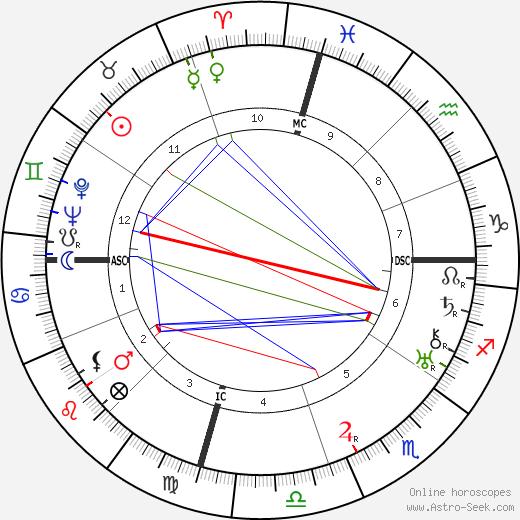 Теодозиу Клементе де Гувейя Teodósio de Gouveia день рождения гороскоп, Teodósio de Gouveia Натальная карта онлайн