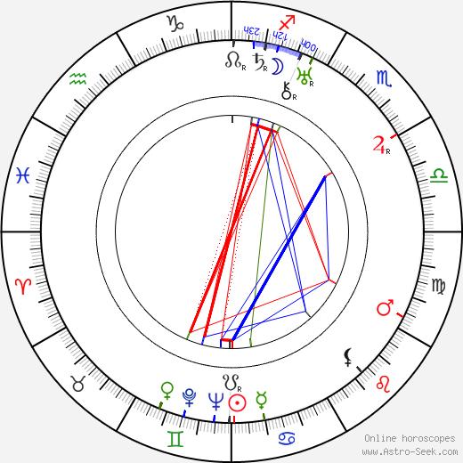 Aleksandr Pirogov birth chart, Aleksandr Pirogov astro natal horoscope, astrology