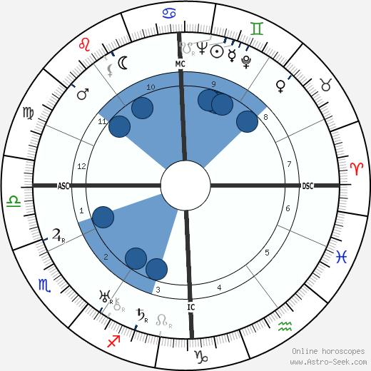 Alois Burian wikipedia, horoscope, astrology, instagram