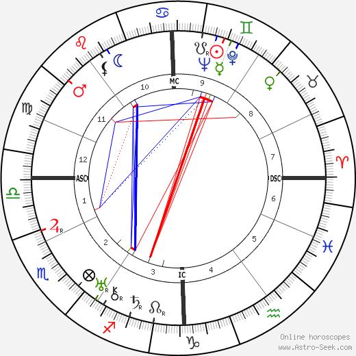 Alois Burian tema natale, oroscopo, Alois Burian oroscopi gratuiti, astrologia