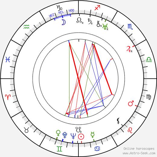 Anna Kreuzmannová astro natal birth chart, Anna Kreuzmannová horoscope, astrology