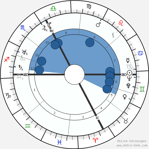 Domenico Zonin wikipedia, horoscope, astrology, instagram