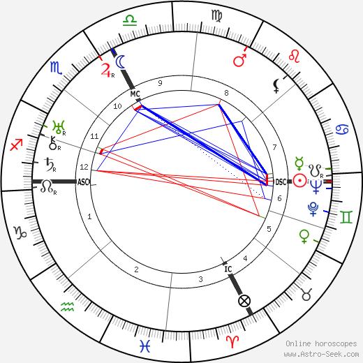 Domenico Zonin tema natale, oroscopo, Domenico Zonin oroscopi gratuiti, astrologia