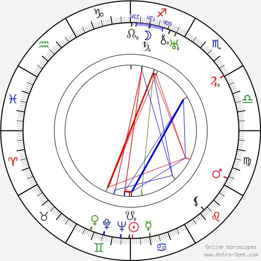 Dorothy Devore день рождения гороскоп, Dorothy Devore Натальная карта онлайн