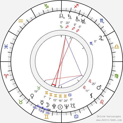 Elizabeth Bowen birth chart, biography, wikipedia 2019, 2020