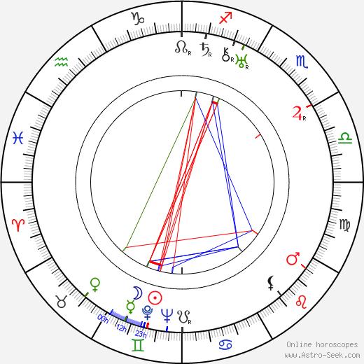 Elizabeth Bowen astro natal birth chart, Elizabeth Bowen horoscope, astrology