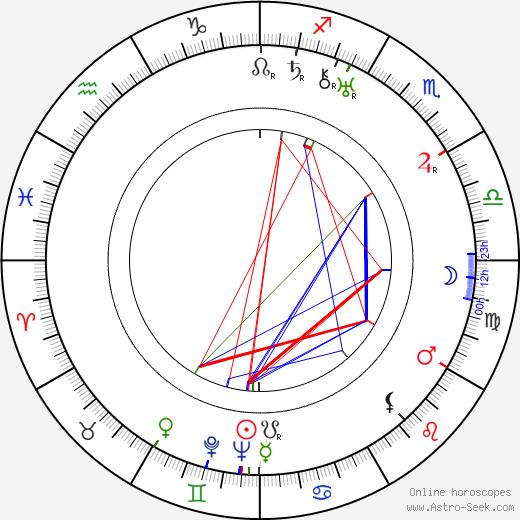 Eva Hahn tema natale, oroscopo, Eva Hahn oroscopi gratuiti, astrologia