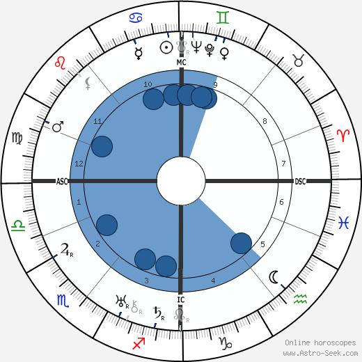 Grand Duchess Maria wikipedia, horoscope, astrology, instagram