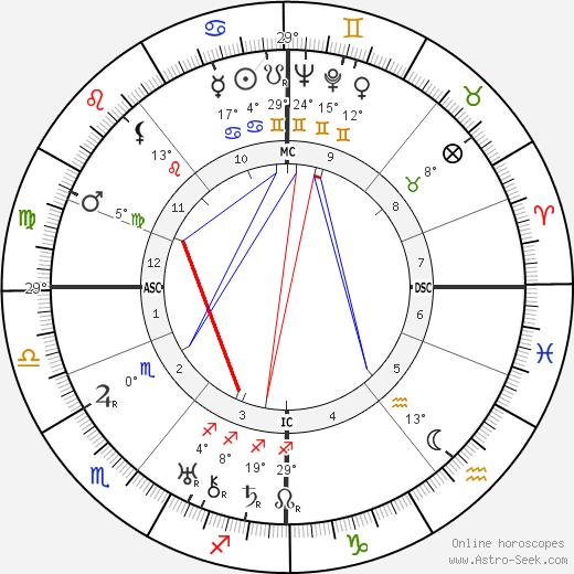 Grand Duchess Maria birth chart, biography, wikipedia 2018, 2019
