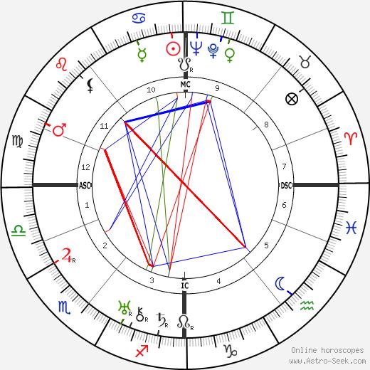 Grand Duchess Maria astro natal birth chart, Grand Duchess Maria horoscope, astrology