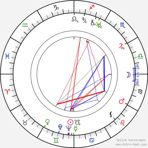 Helen Traubel astro natal birth chart, Helen Traubel horoscope, astrology