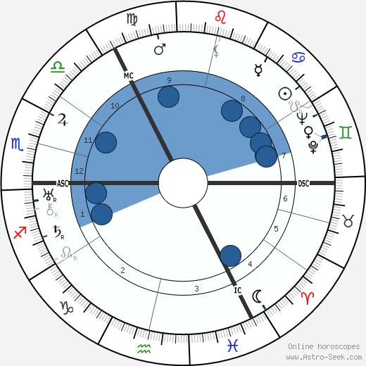 Hermann Lefeldt wikipedia, horoscope, astrology, instagram