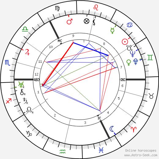Hermann Lefeldt день рождения гороскоп, Hermann Lefeldt Натальная карта онлайн
