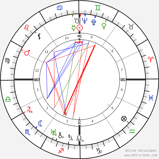 Жан Мулен Jean Moulin день рождения гороскоп, Jean Moulin Натальная карта онлайн