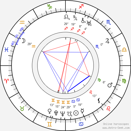 Ladislav Struna birth chart, biography, wikipedia 2020, 2021