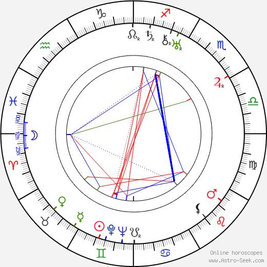 Лотта Райнигер Lotte Reiniger день рождения гороскоп, Lotte Reiniger Натальная карта онлайн