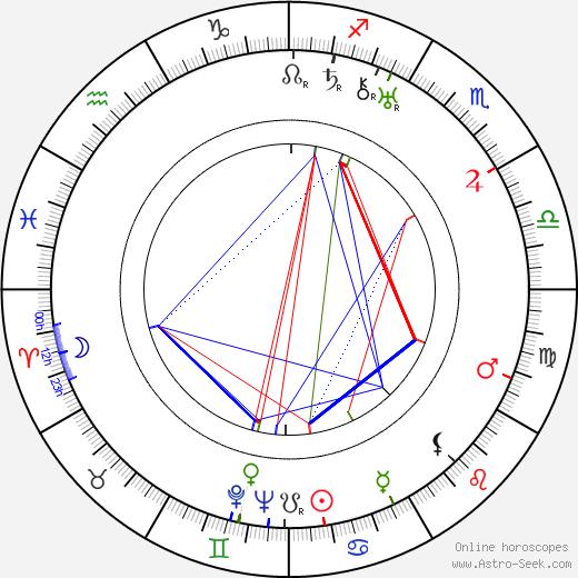 Madge Bellamy birth chart, Madge Bellamy astro natal horoscope, astrology
