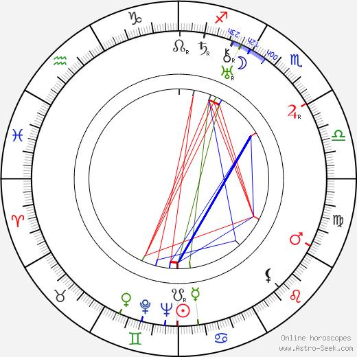 Pavel Haas birth chart, Pavel Haas astro natal horoscope, astrology