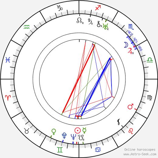 Rudolf Carl день рождения гороскоп, Rudolf Carl Натальная карта онлайн