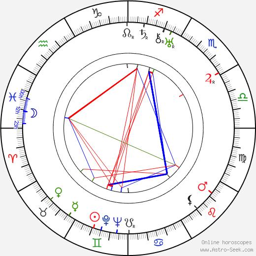 Werner Janssen astro natal birth chart, Werner Janssen horoscope, astrology