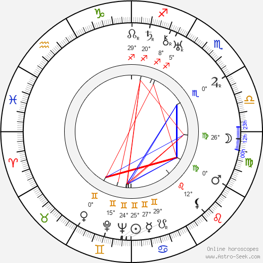William K. Howard birth chart, biography, wikipedia 2019, 2020