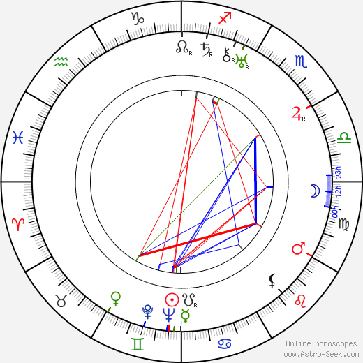 William K. Howard astro natal birth chart, William K. Howard horoscope, astrology