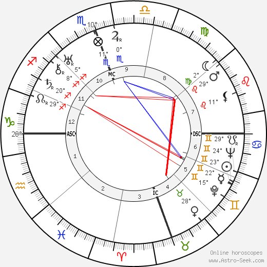 Yasunari Kawabata birth chart, biography, wikipedia 2019, 2020