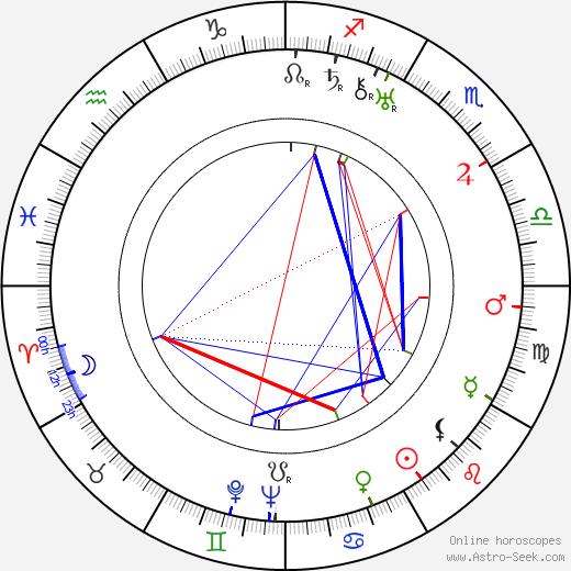 Alice Cocéa astro natal birth chart, Alice Cocéa horoscope, astrology
